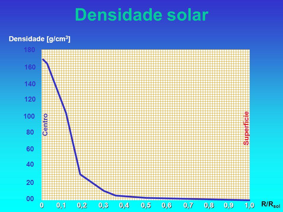 Densidade solar Densidade [g/cm3] 180 120 160 140 100 40 80 60 20 00